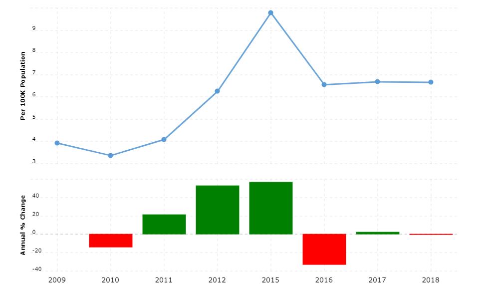 Afghanistan Crime Rate & Statistics
