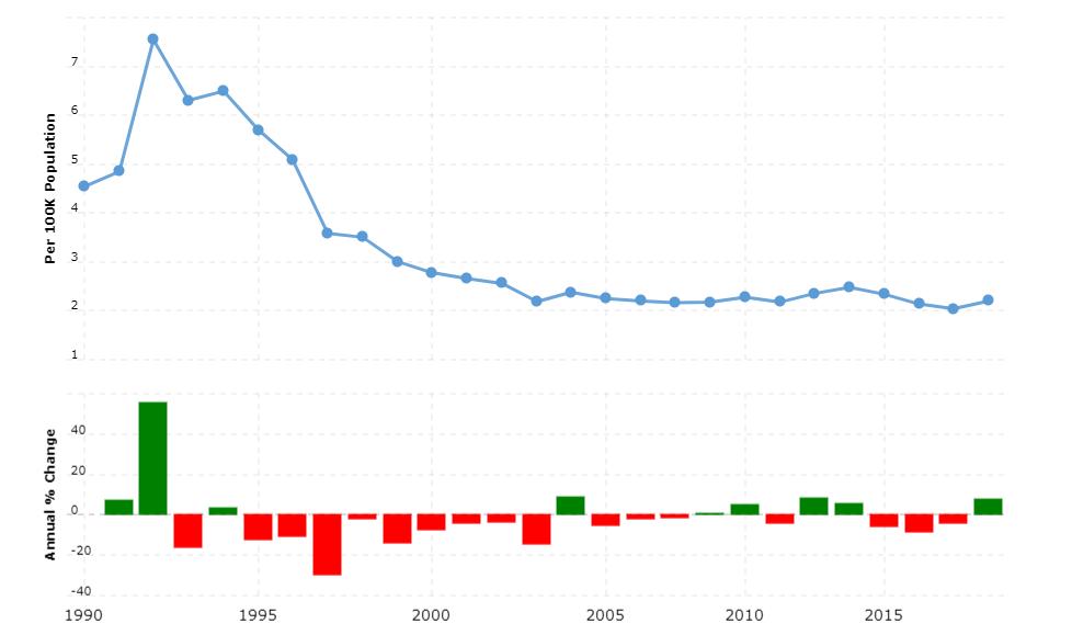 Azerbaijan Crime Rate & Statistics