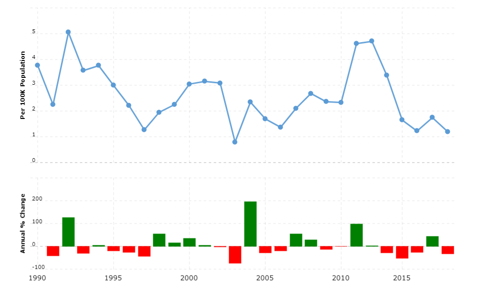 Bhutan Crime Rate & Statistics