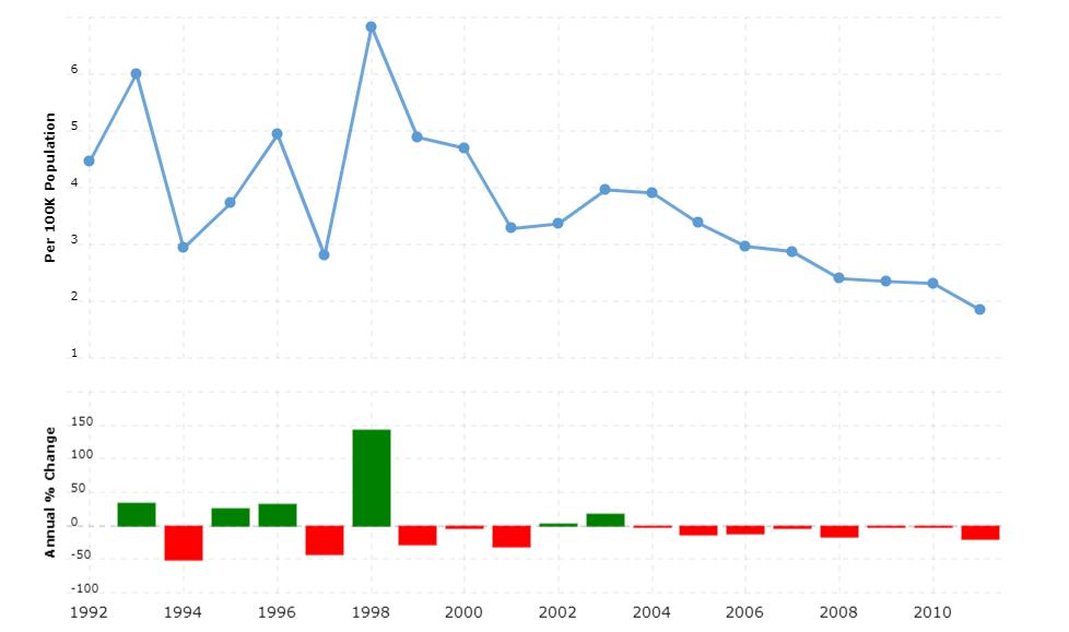 Cambodia Crime Rate & Statistics
