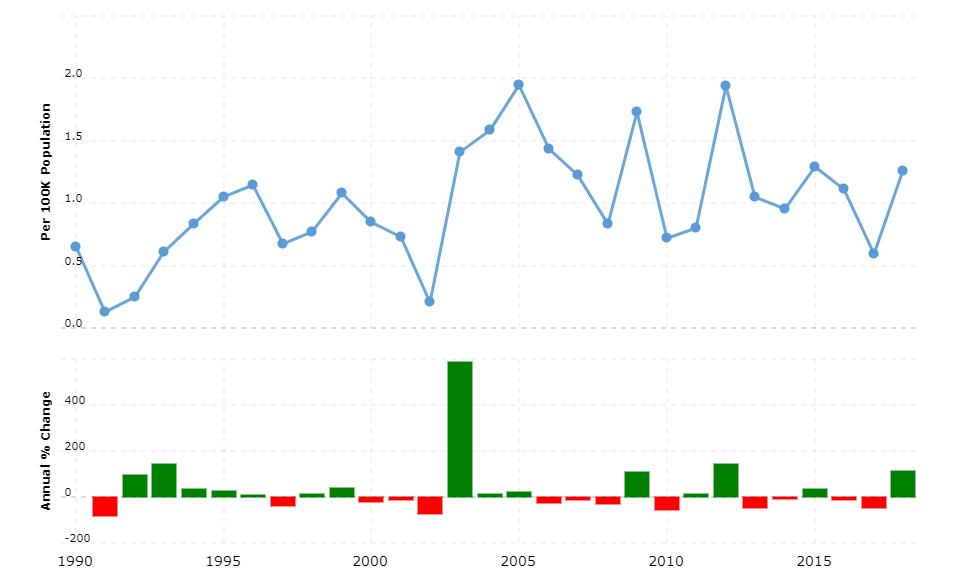 Cyprus Crime Rate & Statistics