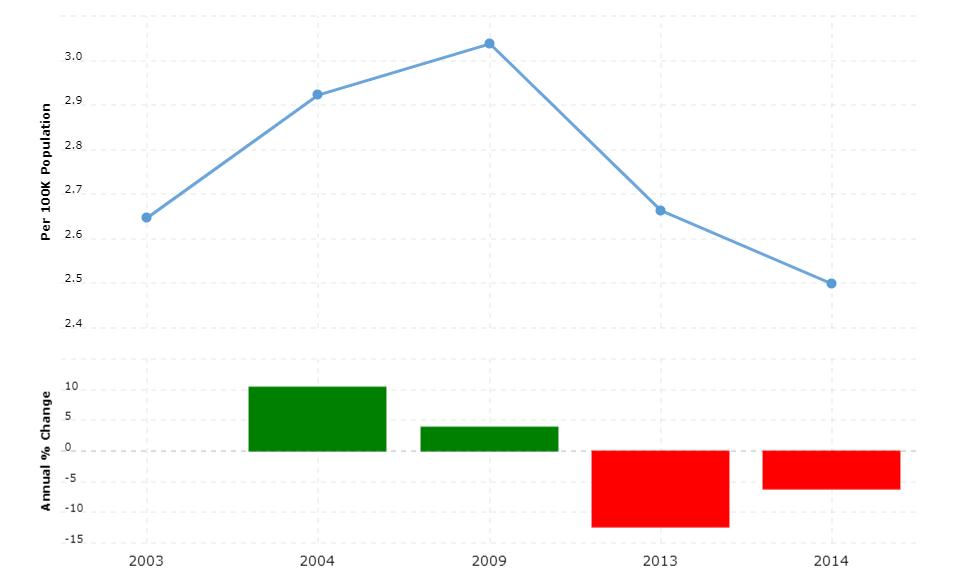 Iran Crime Rate & Statistics