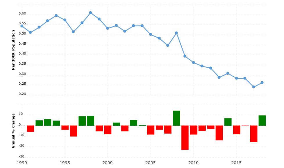 Japan Crime Rate & Statistics