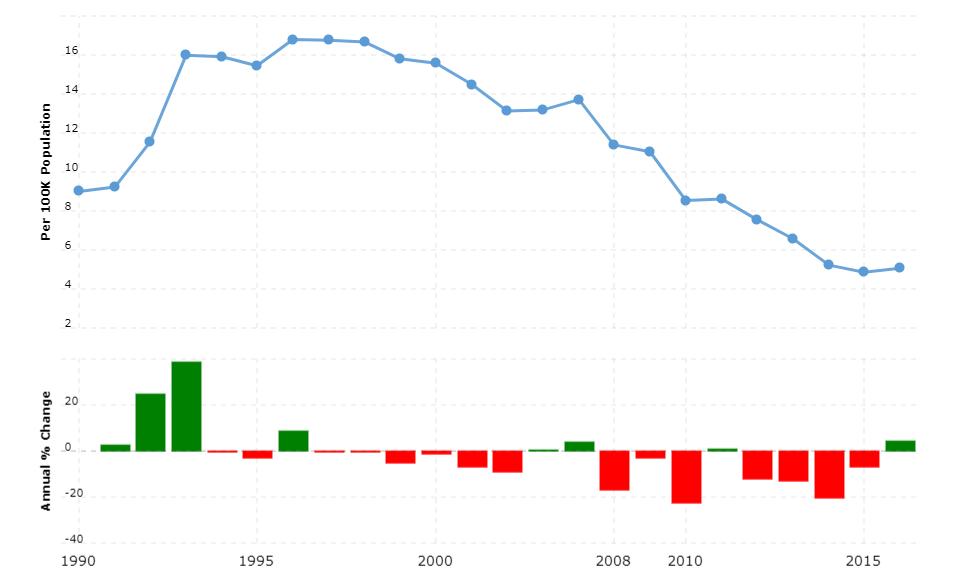 Kazakhstan Crime Rate & Statistics