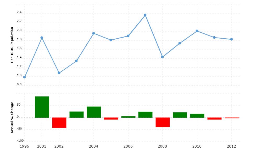Kuwait Crime Rate & Statistics