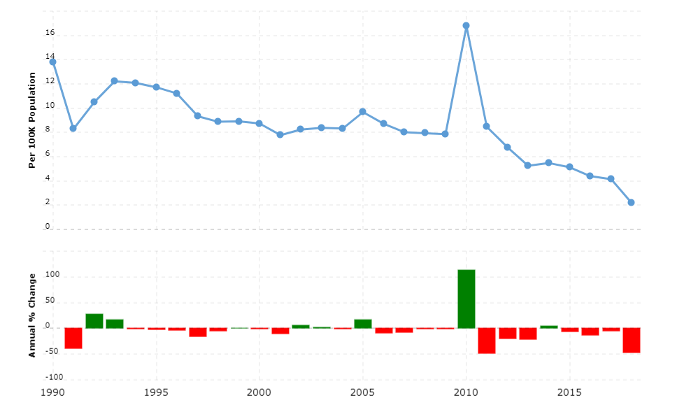 Kyrgyzstan Crime Rate & Statistics
