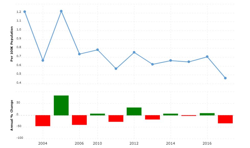 United Arab Emirates Crime Rate & Statistics